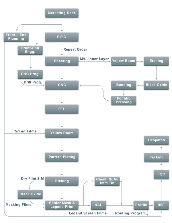 manufacturing process   prodigy electronicsmanufacturing process flow chart